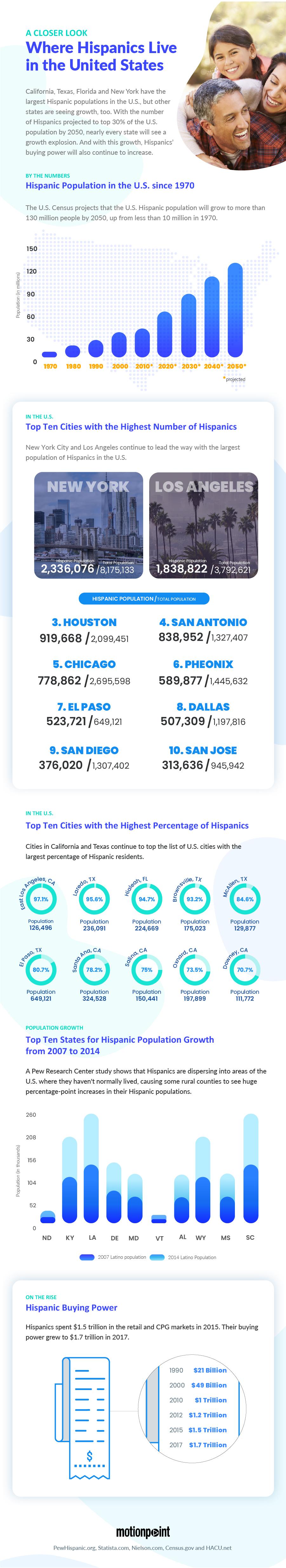 Where Hispanics Live in the United States